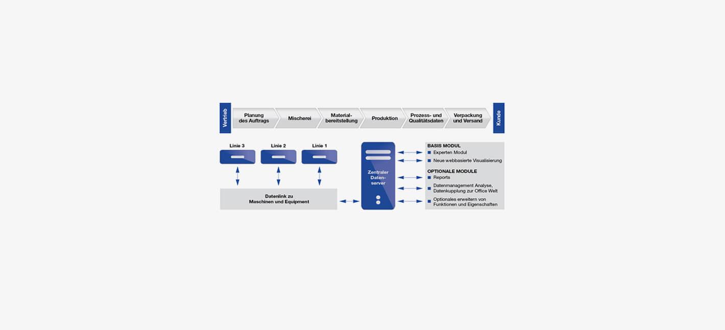 GXPS – Gerlach Experten System